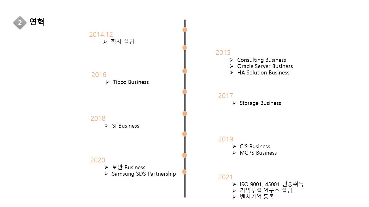 코이탱크 연혁 이미지